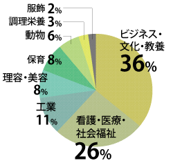 過去3年間の専修・各種学校への進学分野別割合