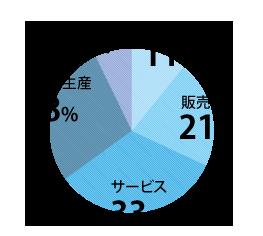 過去3年間の就職先の職種別割合状況